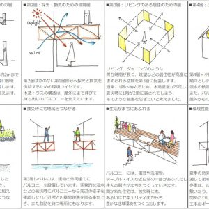 津島の四層二階建て住宅 コンセプトドローイング